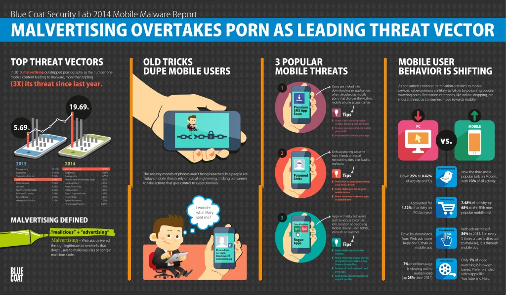 BLUE-COAT-MOBILE-MALWARE-INFOGRAPHIC-3-4-14
